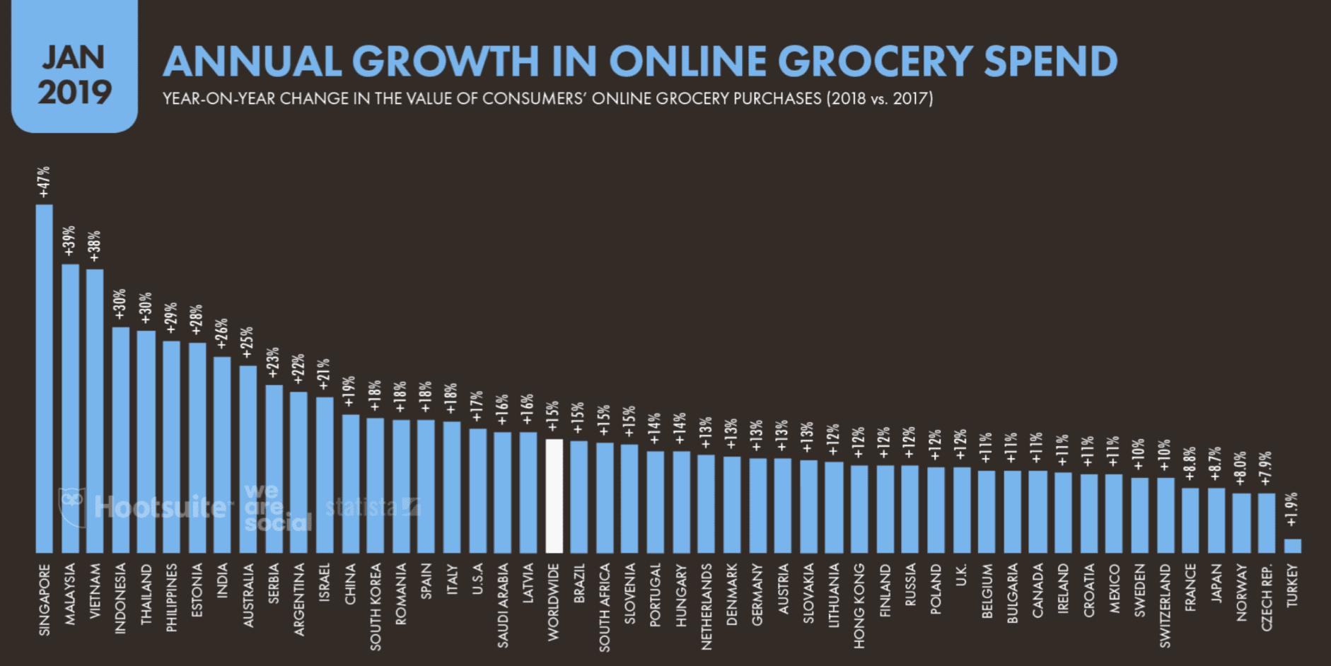 La croissance annuelle des dépenses d'épicerie en ligne