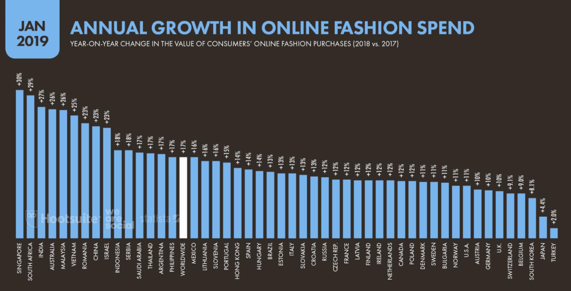 La croissance annuelle des dépenses de mode en ligne