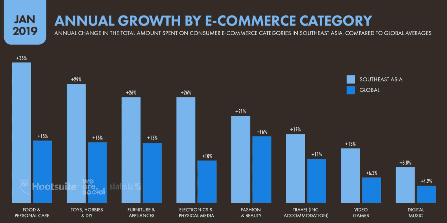 La croissance annuelle par catégorie de e-commerce