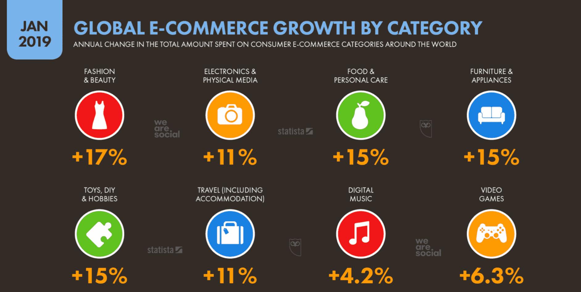 La croissance mondiale du e-commerce par catégorie