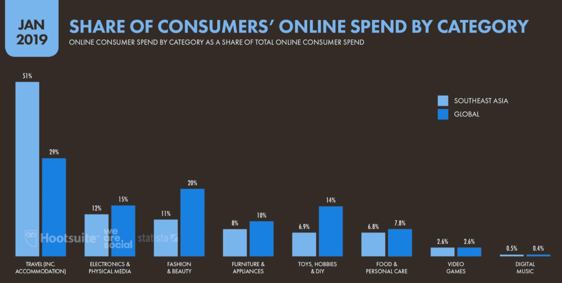 La part des dépenses en ligne des consommateurs par catégorie