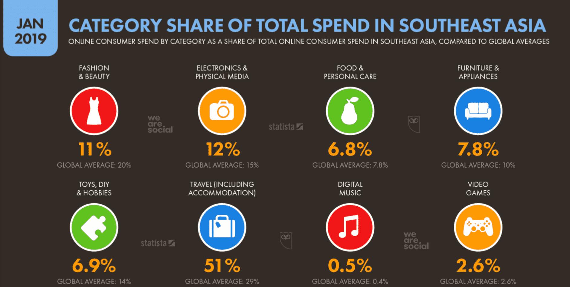 La part des dépenses totales par catégorie en Asie du Sud-Est