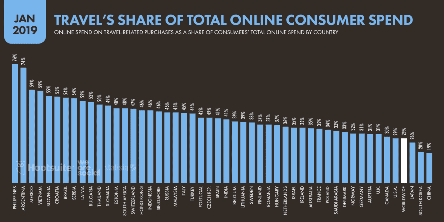 La part des voyages dans les dépenses totales des consommateurs en ligne
