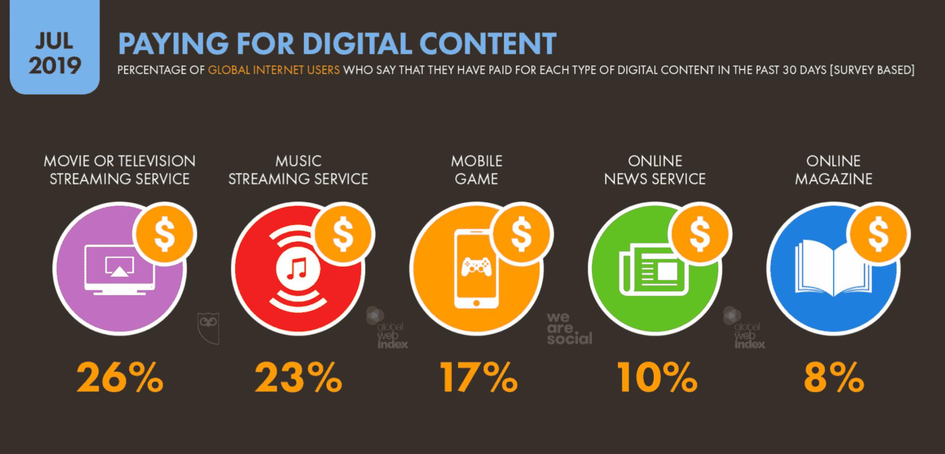 Payer pour du contenu numérique