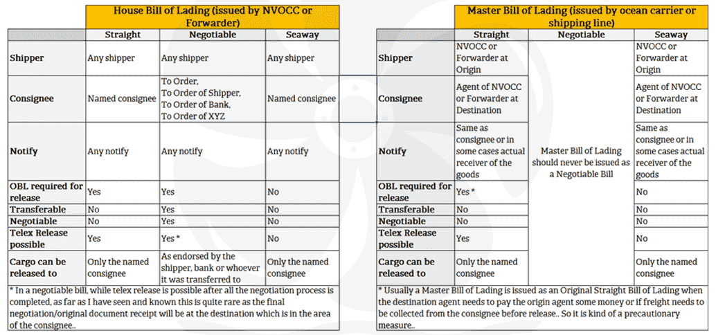 master bill of lading vs house bill of lading