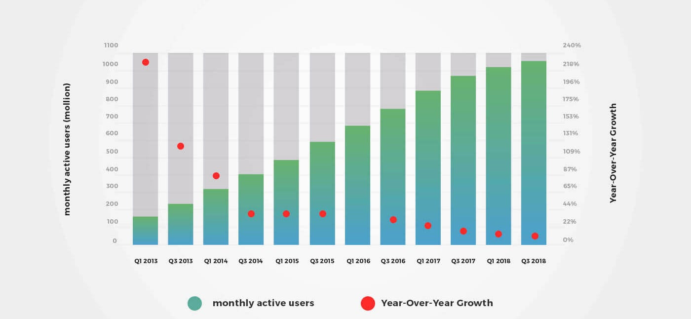 croissance Utilisateur WeChat
