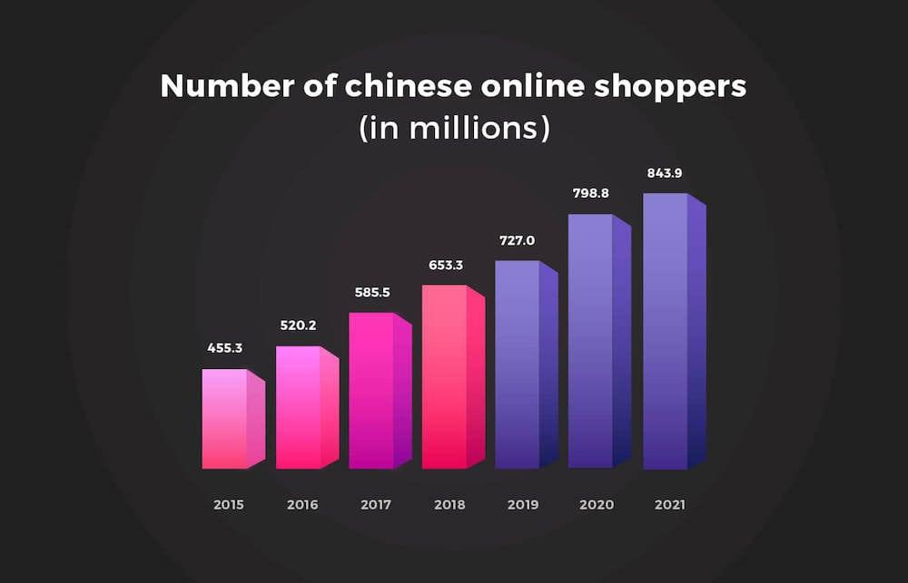 nombre acheteur en ligne chine
