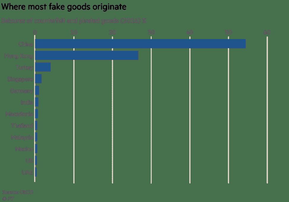 saisi contrefacon douanes pays