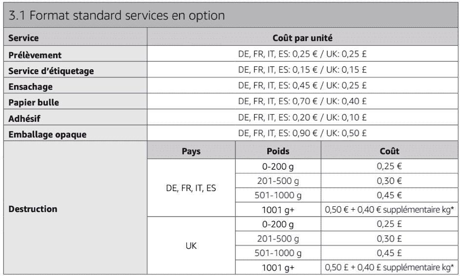 service en option amazon fba standard