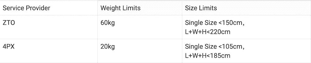 Limite volume poids livraison taobao Australie