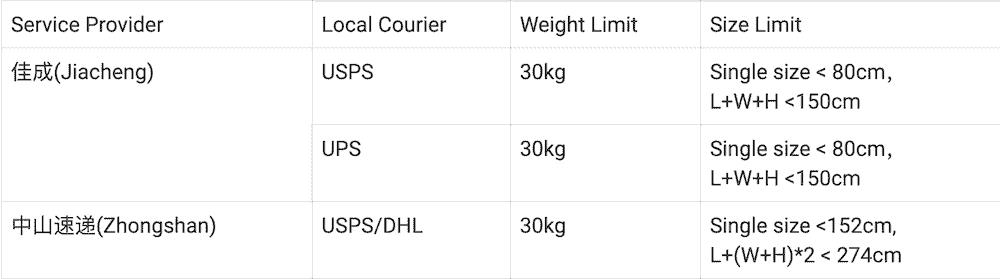 Limite volume poids livraison taobao USA