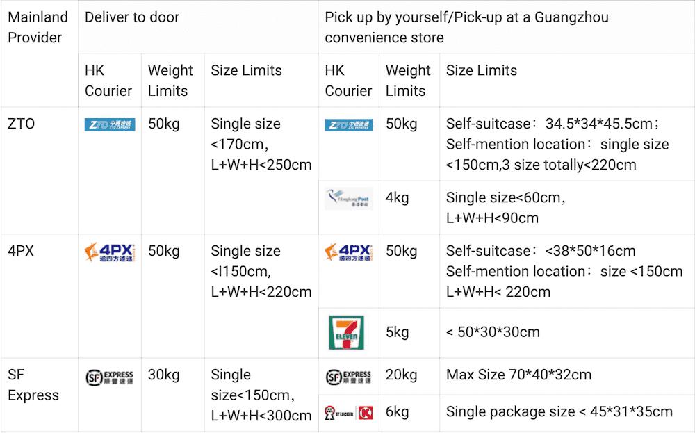 Limite volume poids livraison taobao