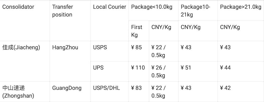 frais livraison taobao USA