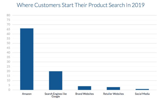 ou les consommateurs recherche les produits