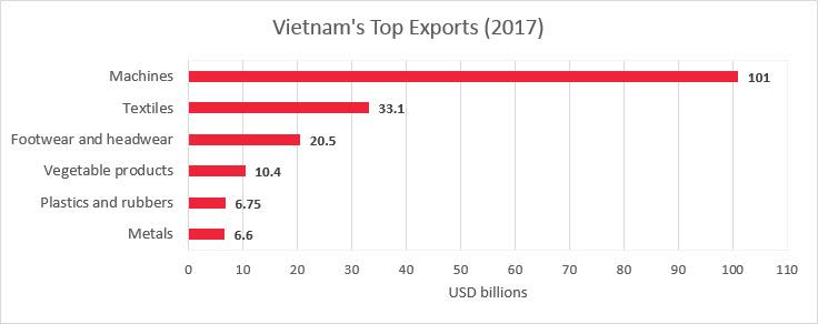 Export Vietnam
