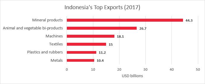 Import Indonésie