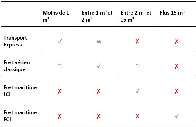 methode transport adequate par volume