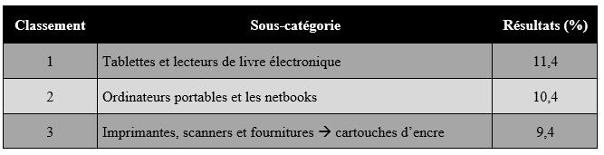 produits électroniques et Ebay