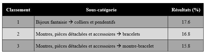 Bijoux montres et EBay