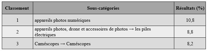 Appareils photo et ebay