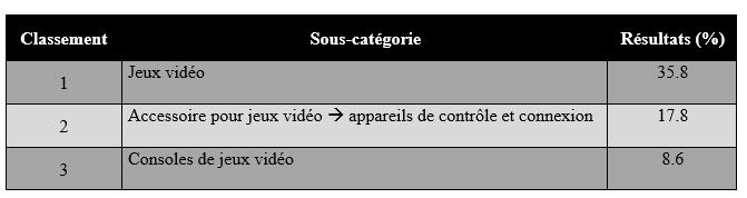 Jeux vidéos sur Ebay