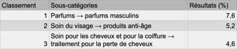 tableau produit sanitaire