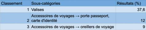 tableau voyage