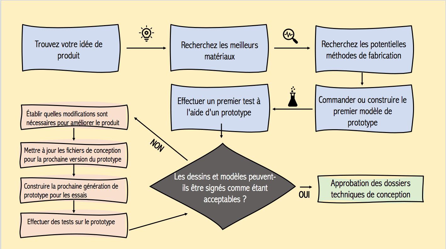 processus protoype