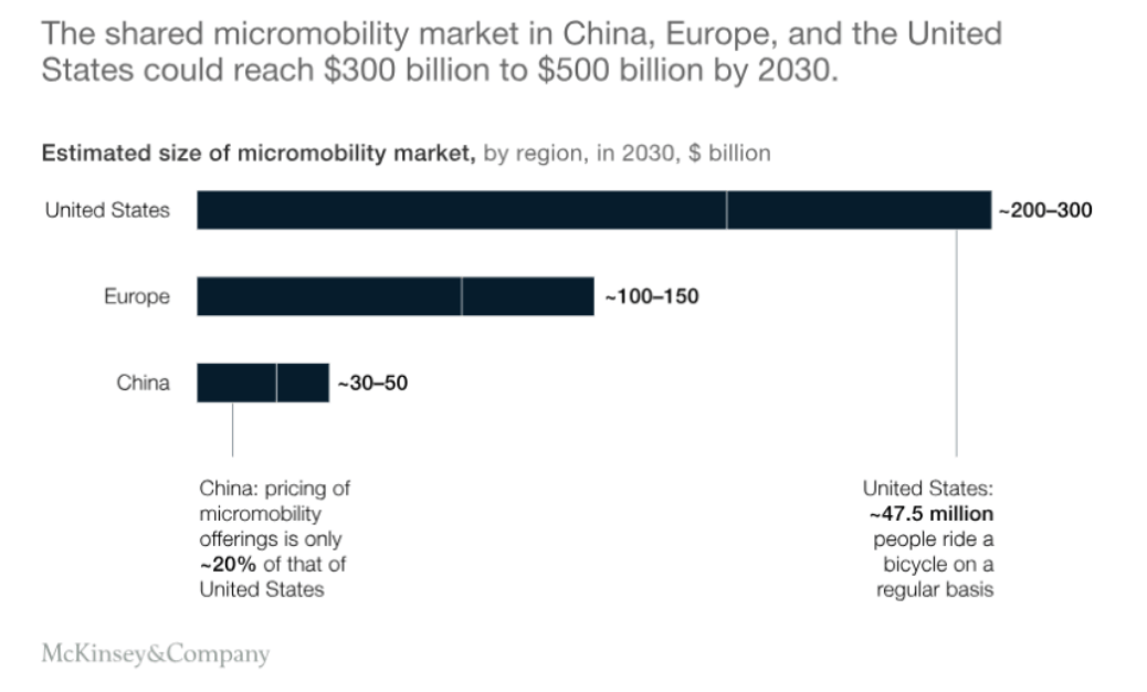 shared micromobility market in China, EU, USA