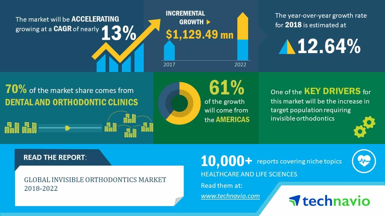 invisable orthodontics market report