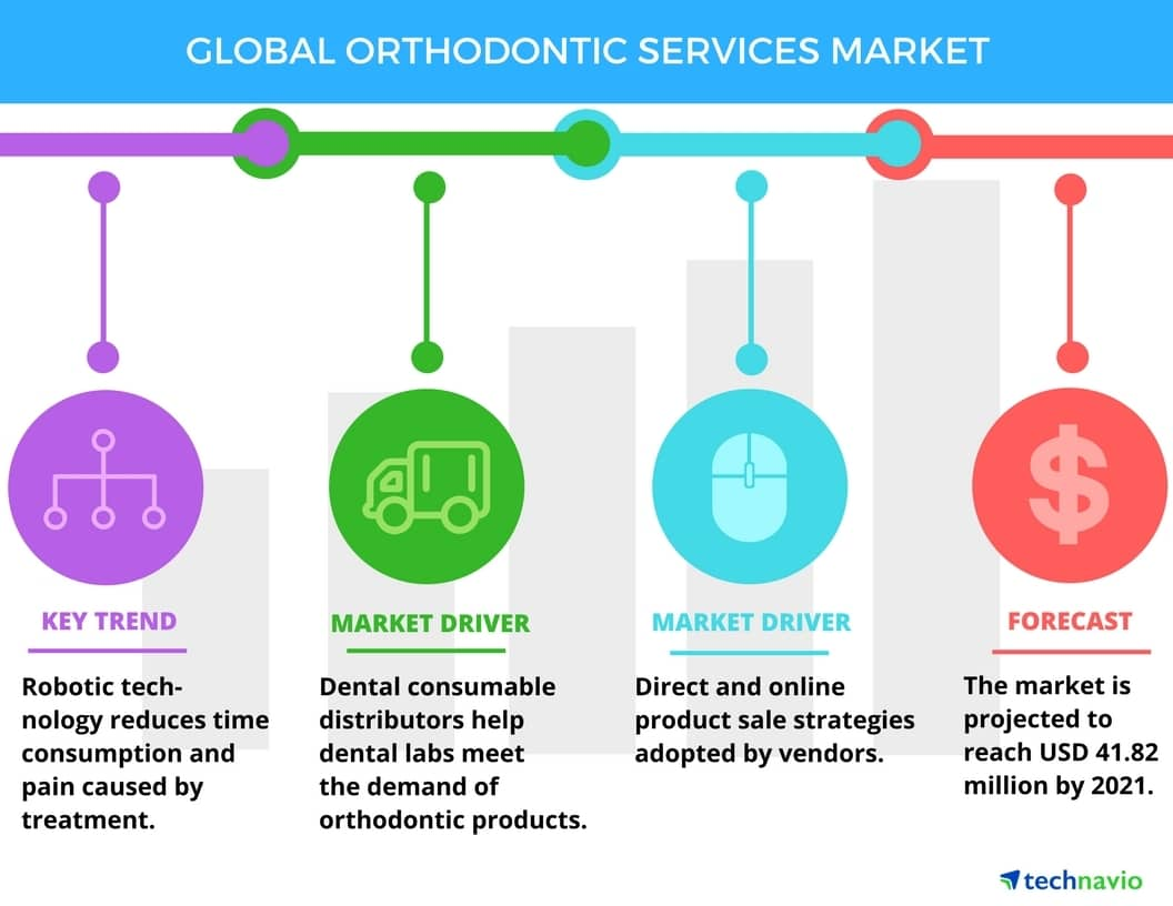 less cost for orthodontics