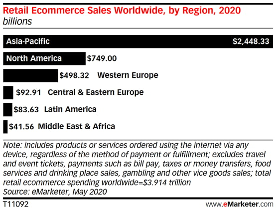 e commerce sales 2020