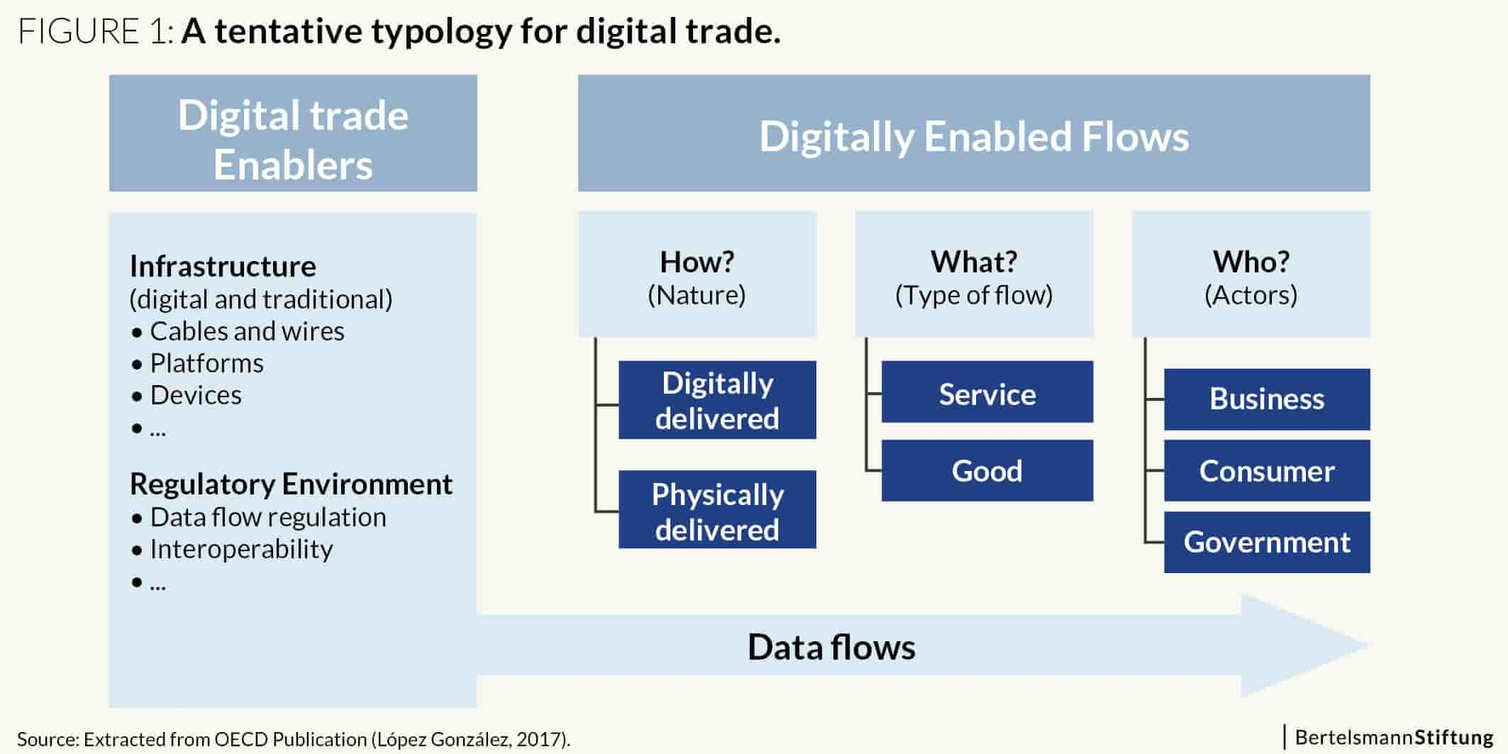 the types of digital trade
