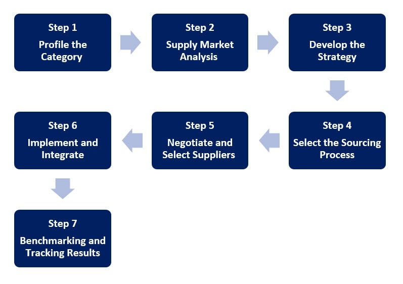 the steps of sourcing