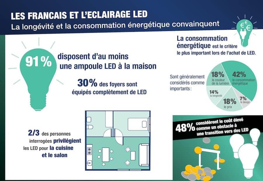infographie-LED france