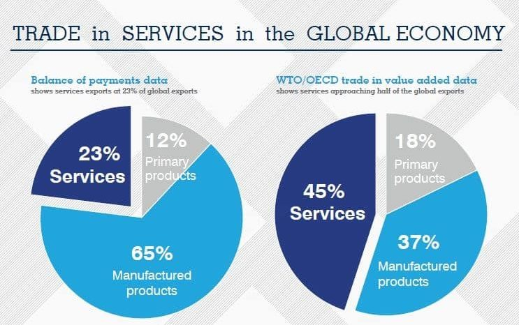 the portion of trade in services in the global enocomy