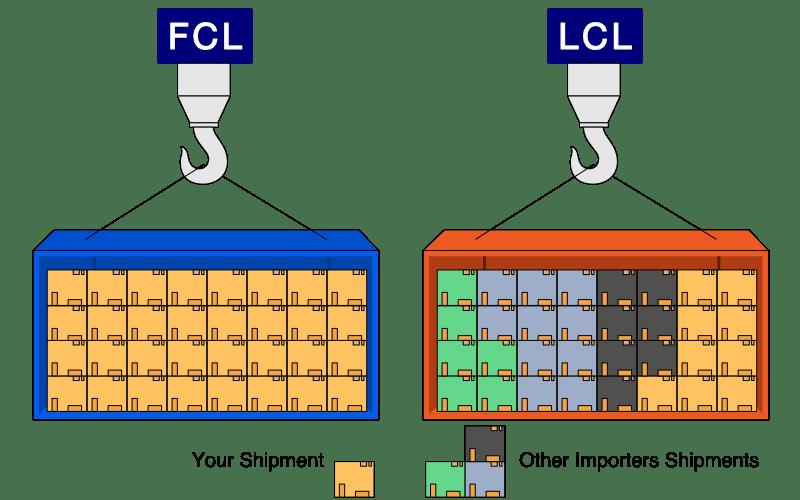 Le LCL vs FCL