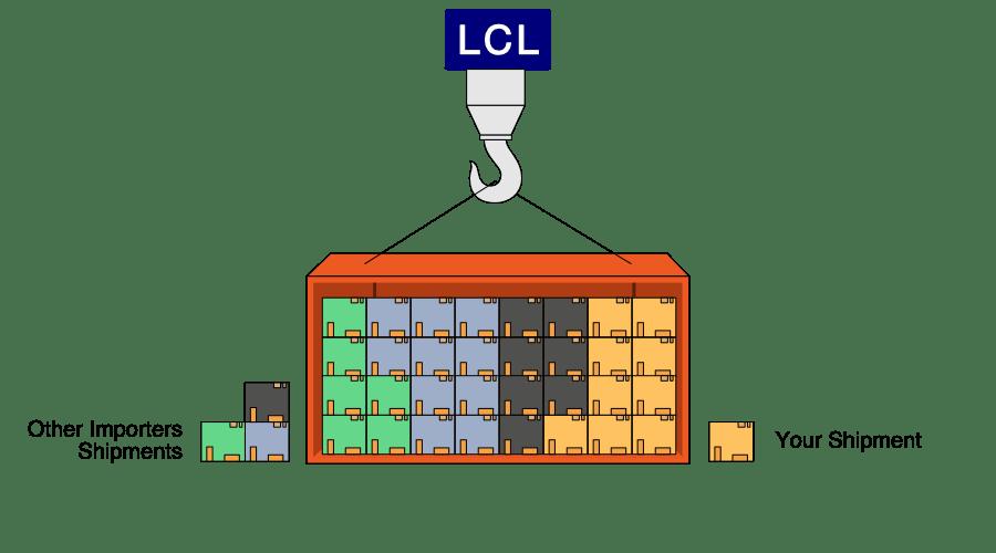 Le LCL