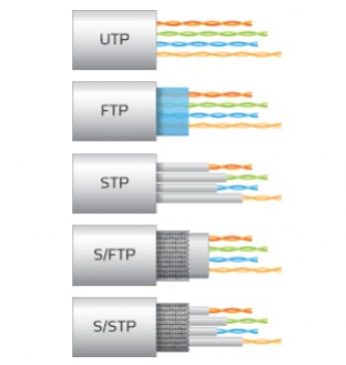 Câbles Ethernet