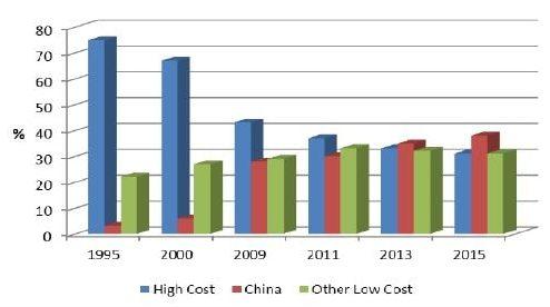 production de matériel électrique en Chine