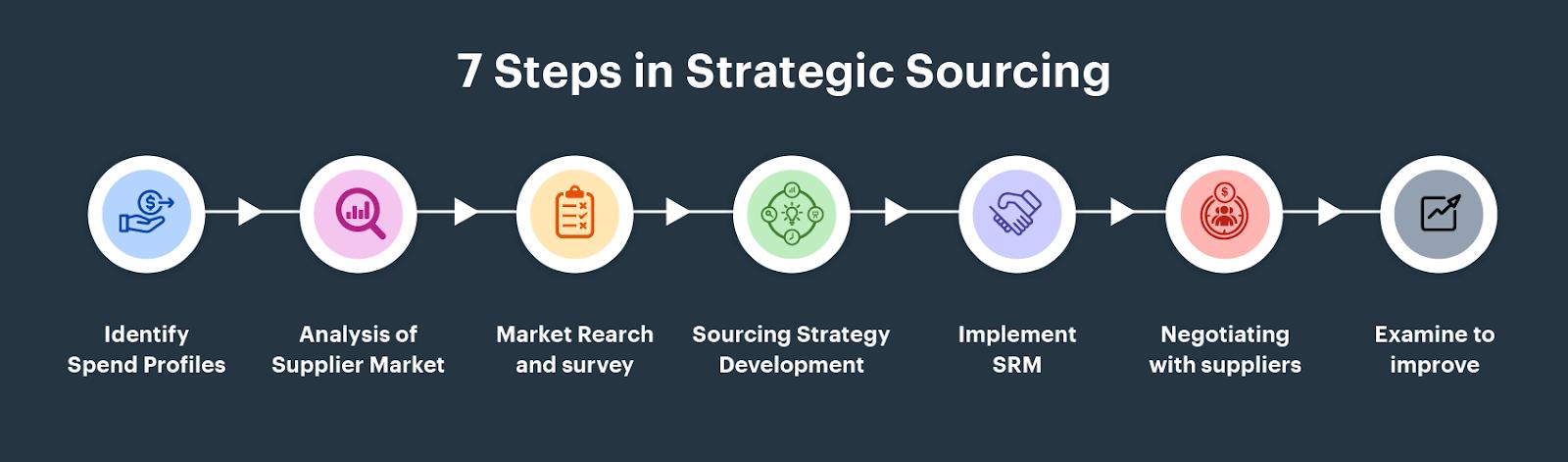 seven steps in strategic sourcing